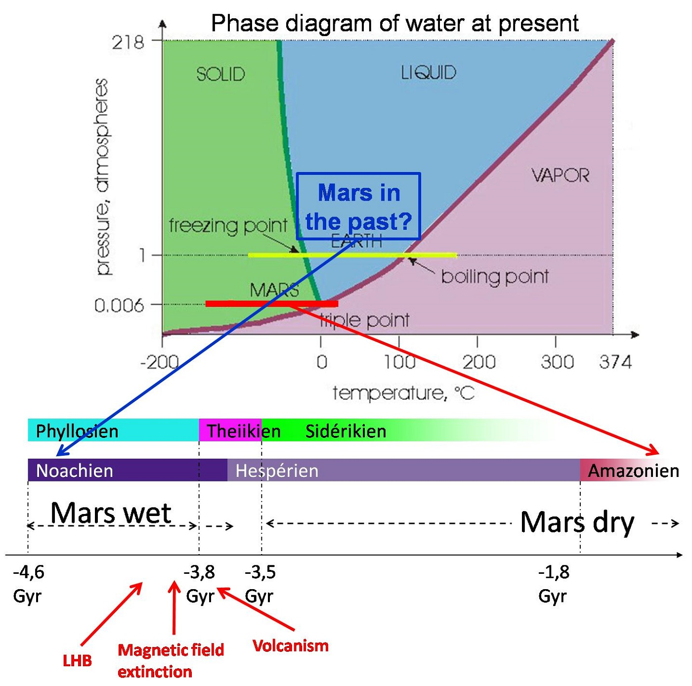 Phase Diagram for Water Bar