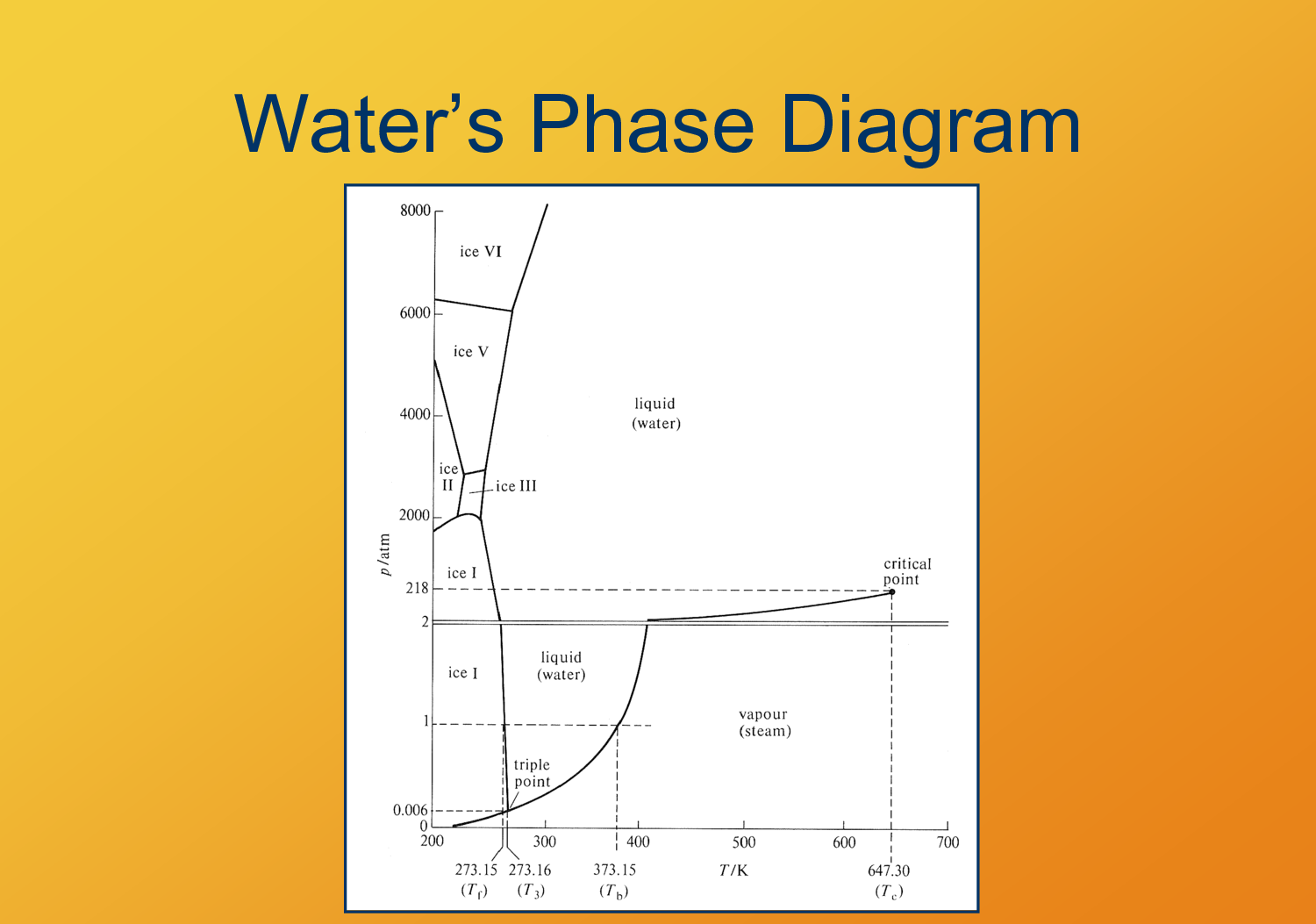 Phase Diagram for Water with Arrows
