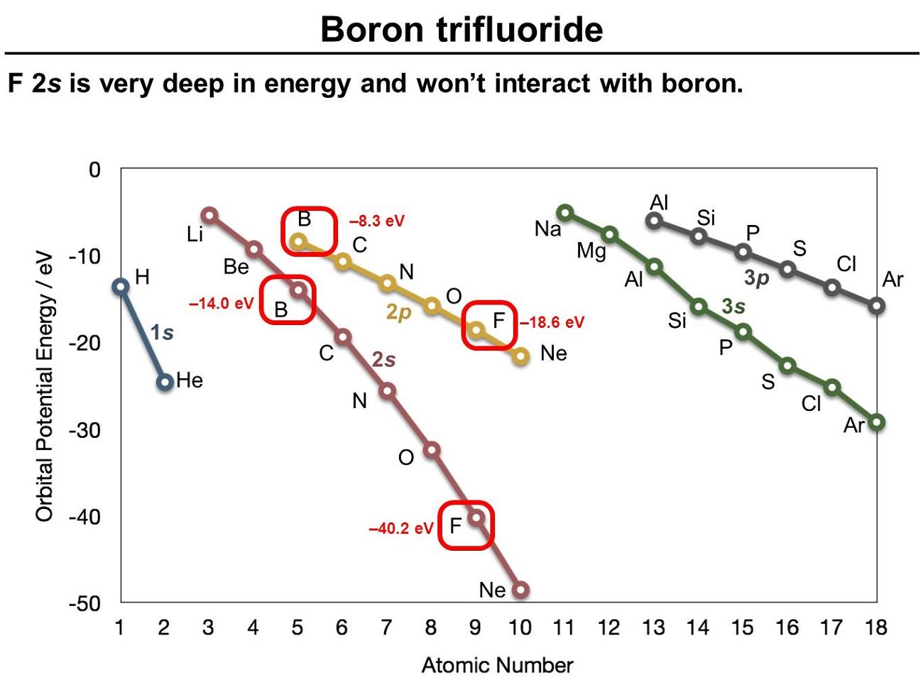 Boron Molecular Orbital Energy Diagram