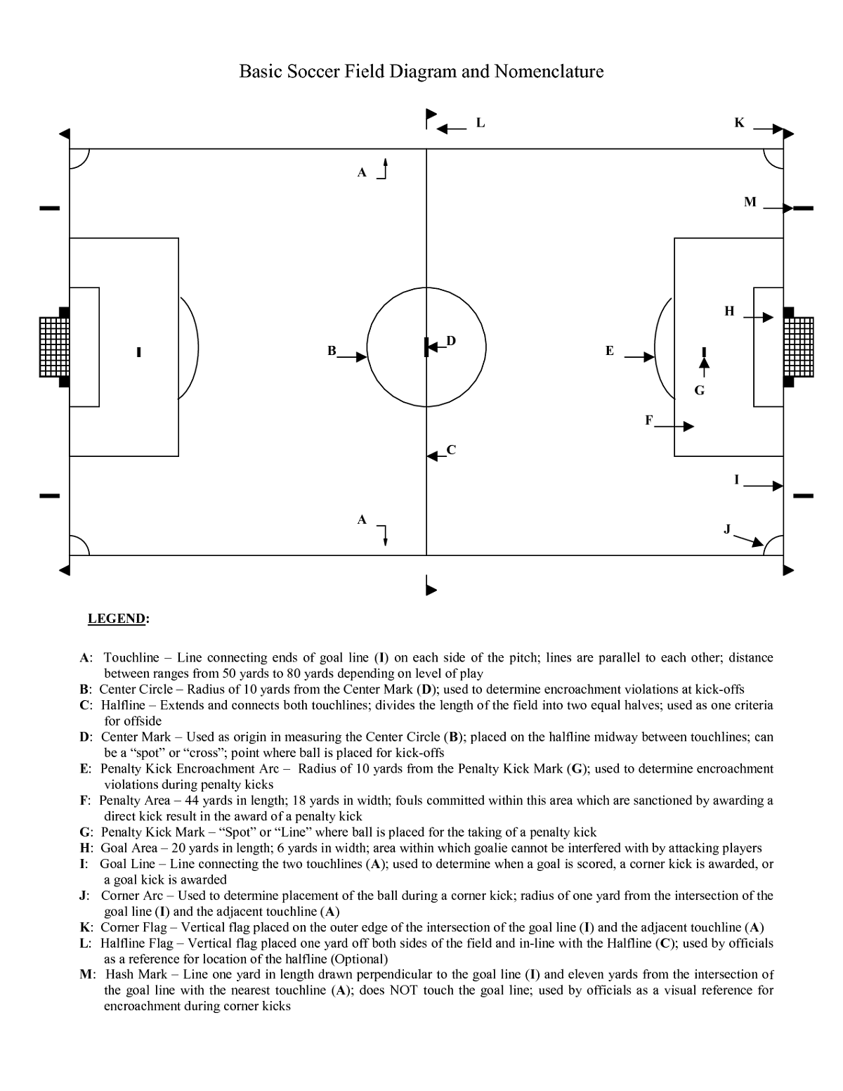 Football Field Diagram Template
