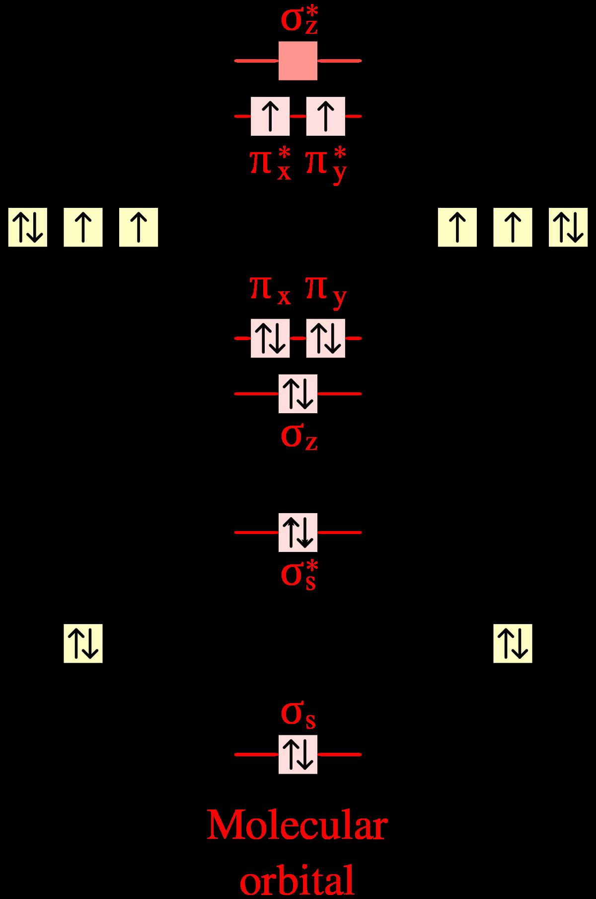 O2 molecular orbital diagram valence