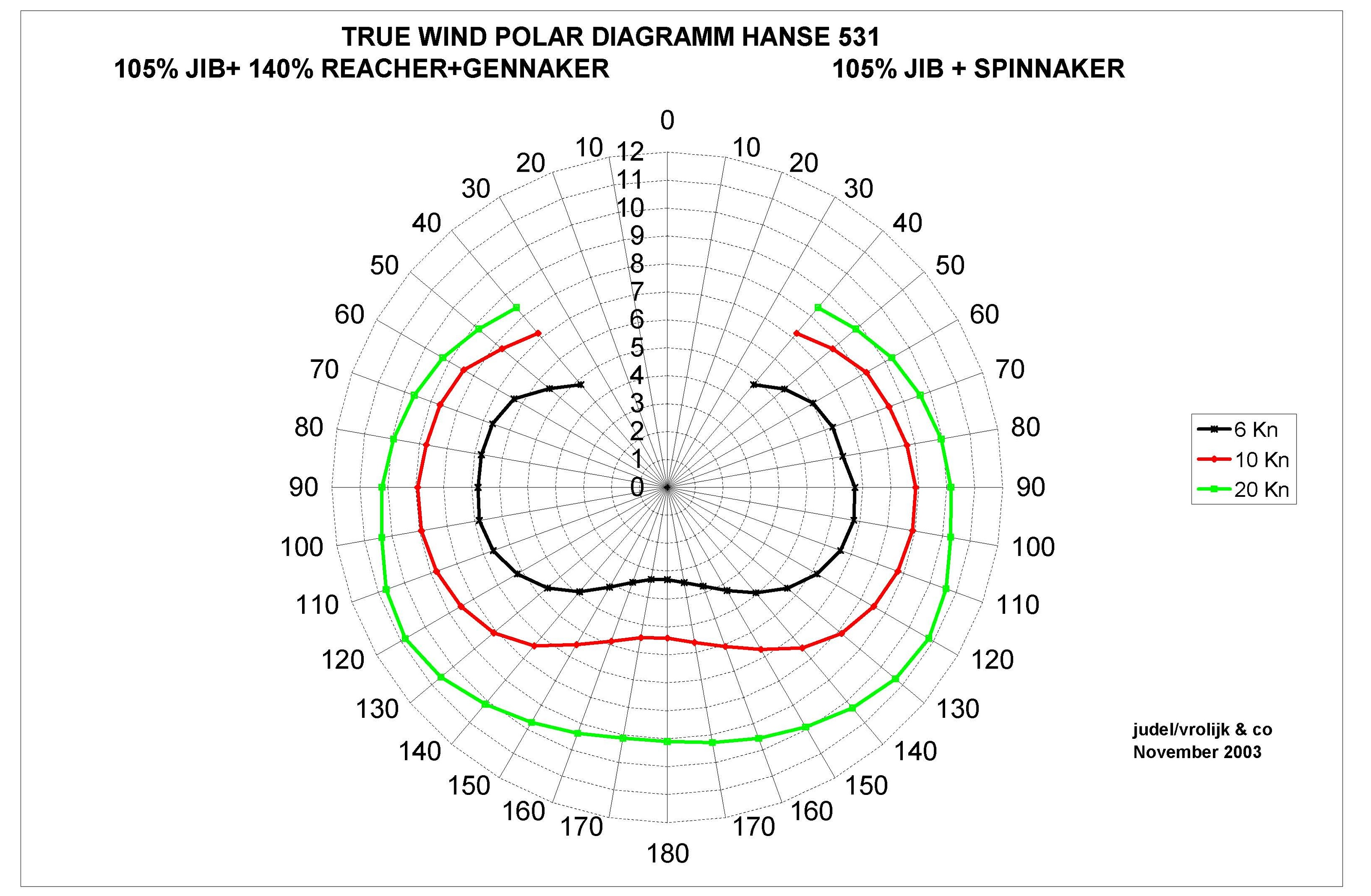 True wind polar area diagram
