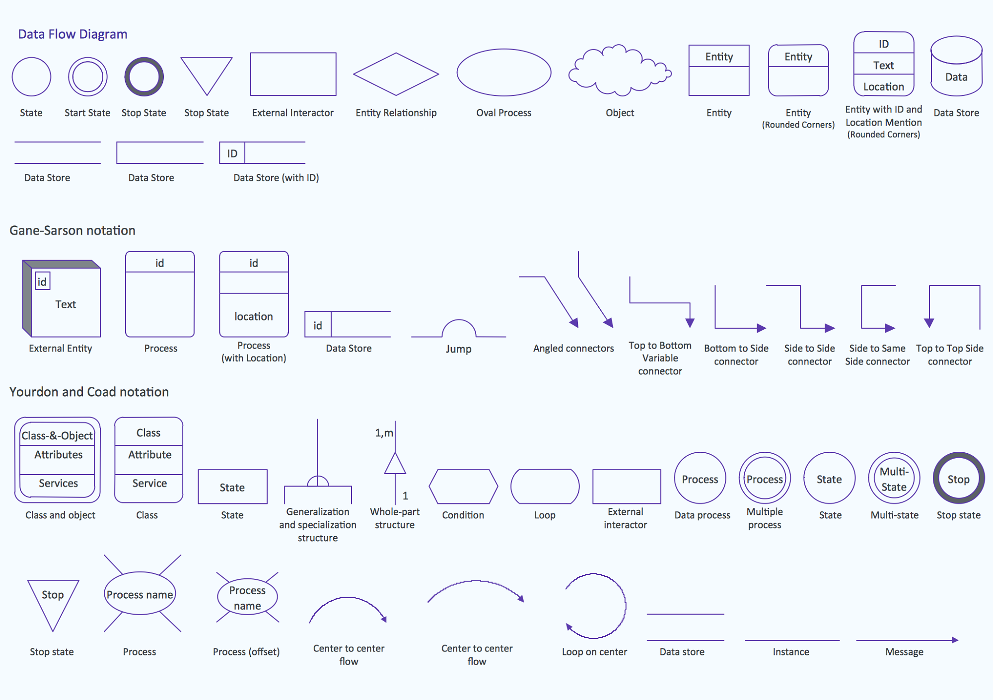 Data Flow Diagram Visio Shapes