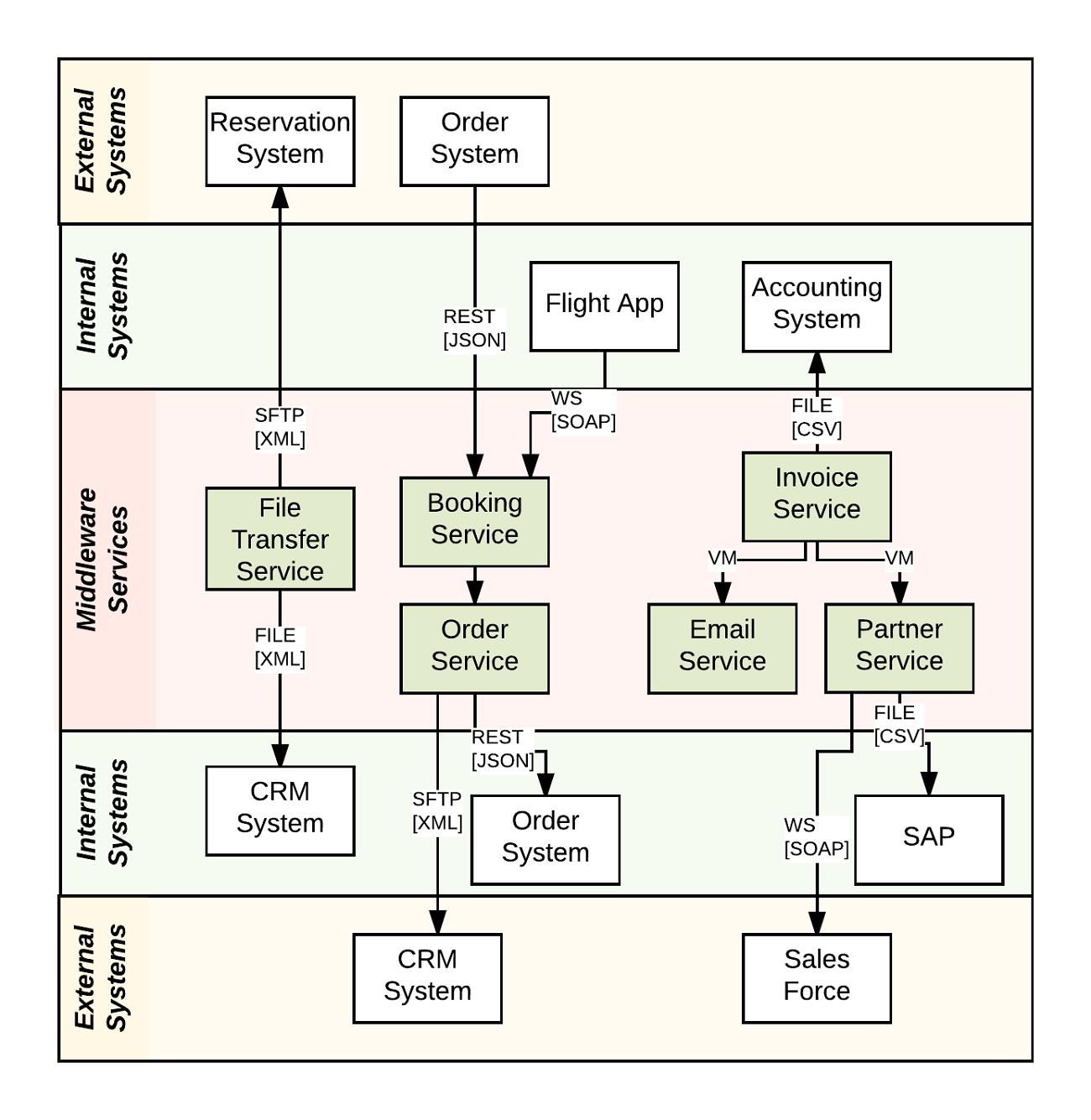 Data Flow Diagram Visio Stencil