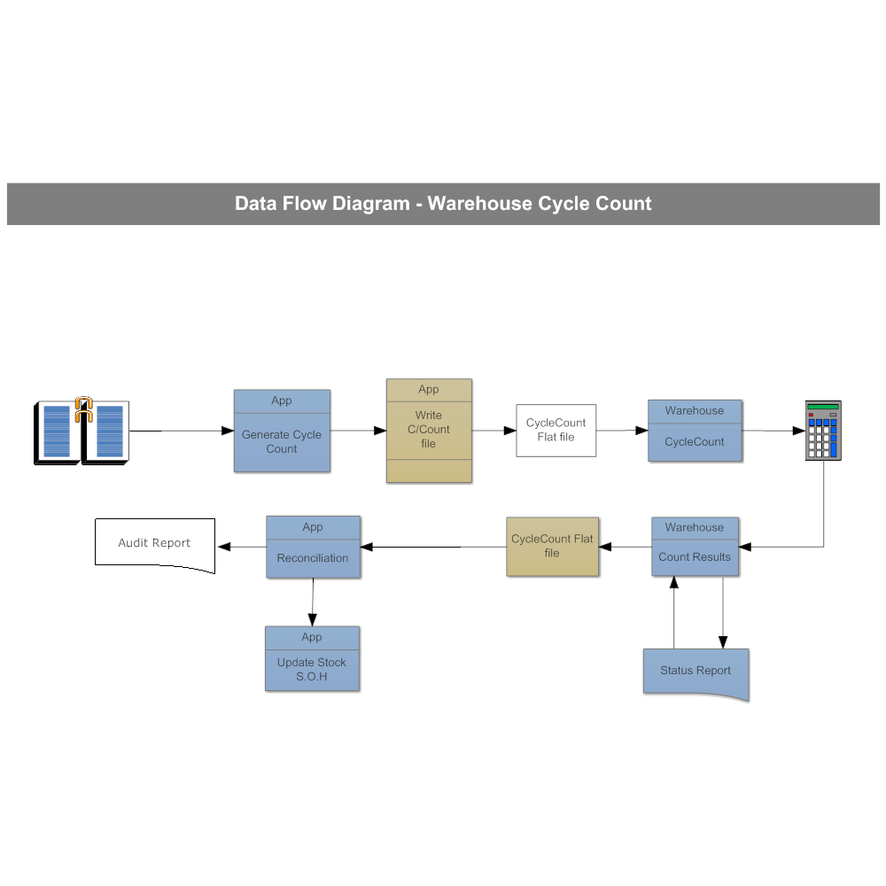 Data Warehouse Data Flow Diagram Visio