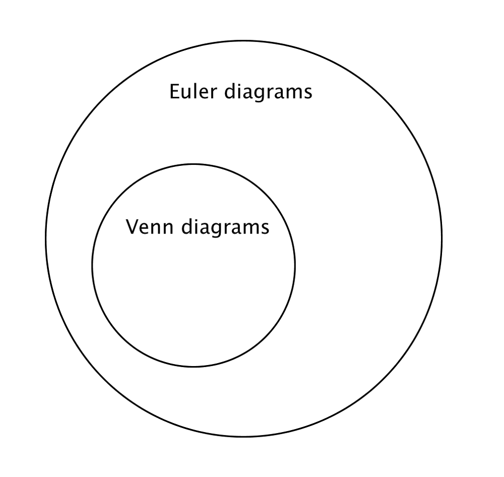 Euler Diagrams Examples