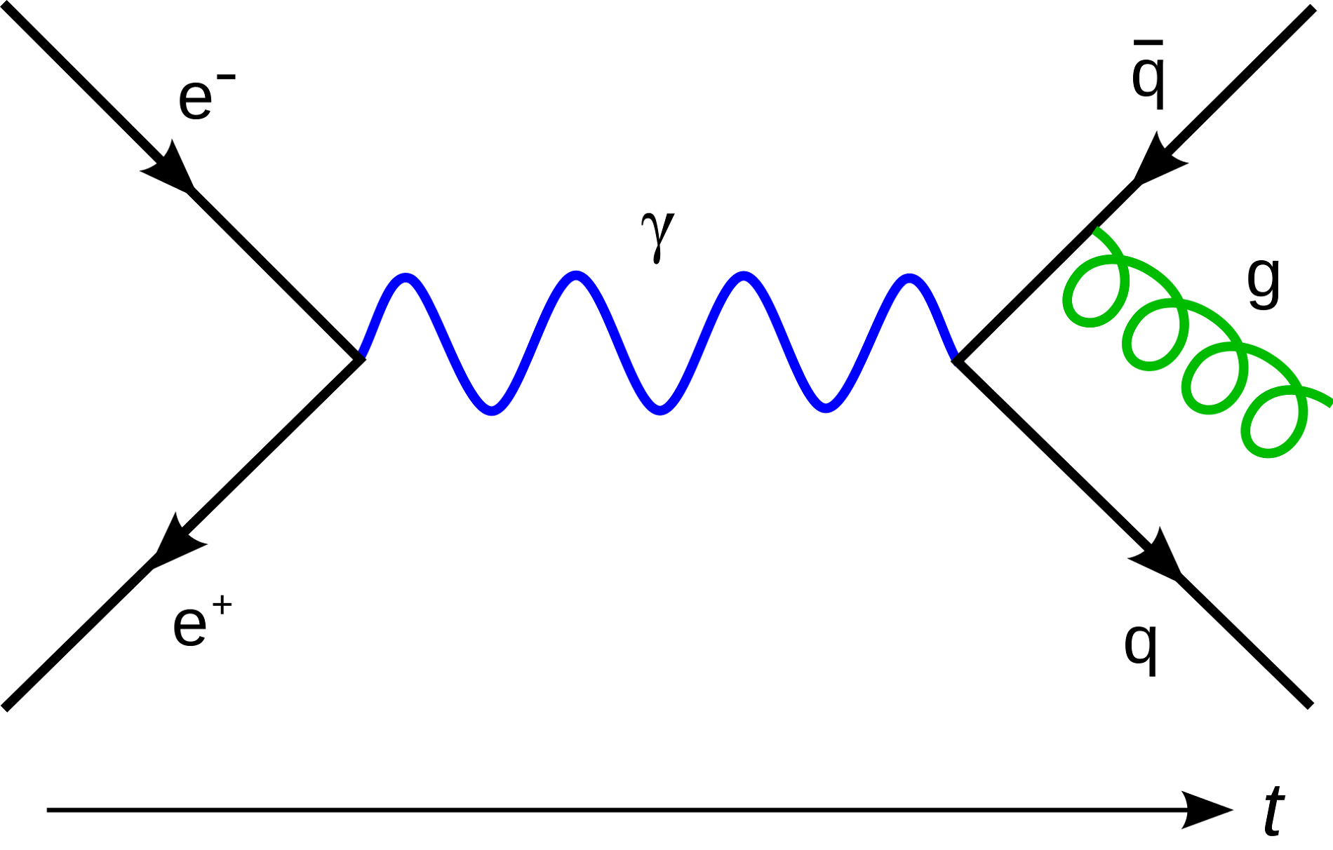Feynman Diagrams Gluon