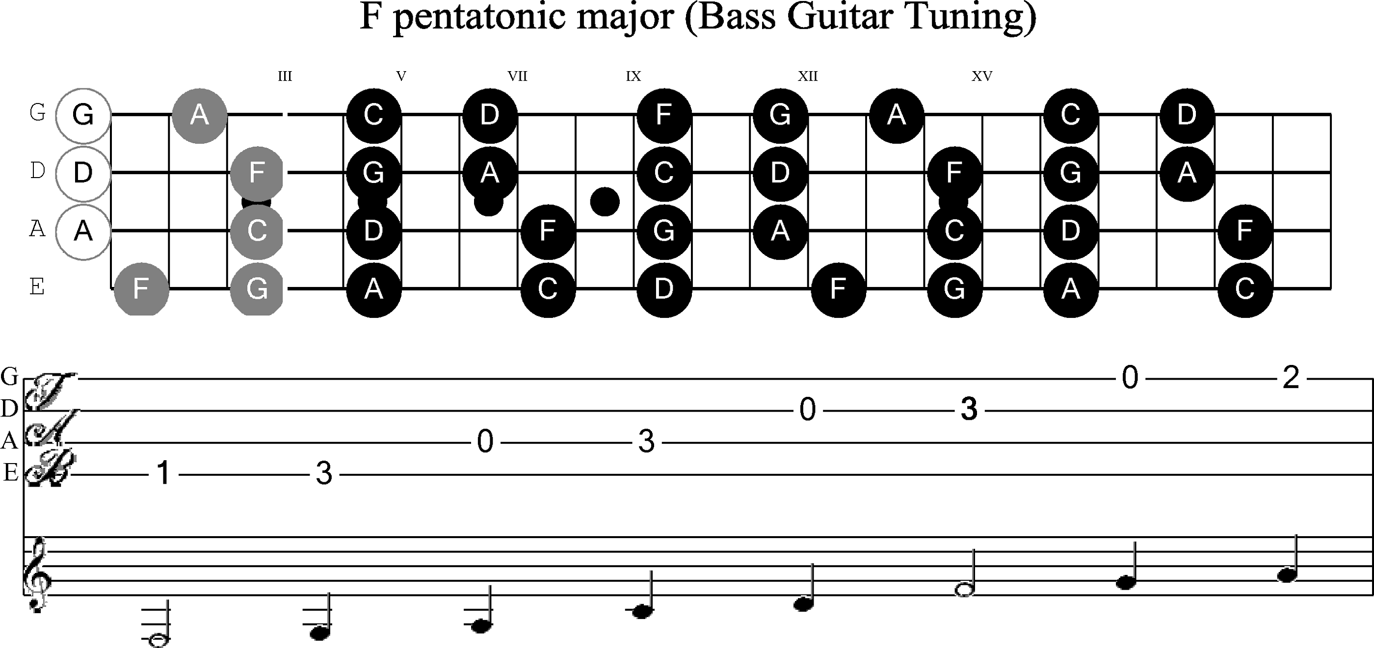 Bass Notes Guitar Neck Diagram