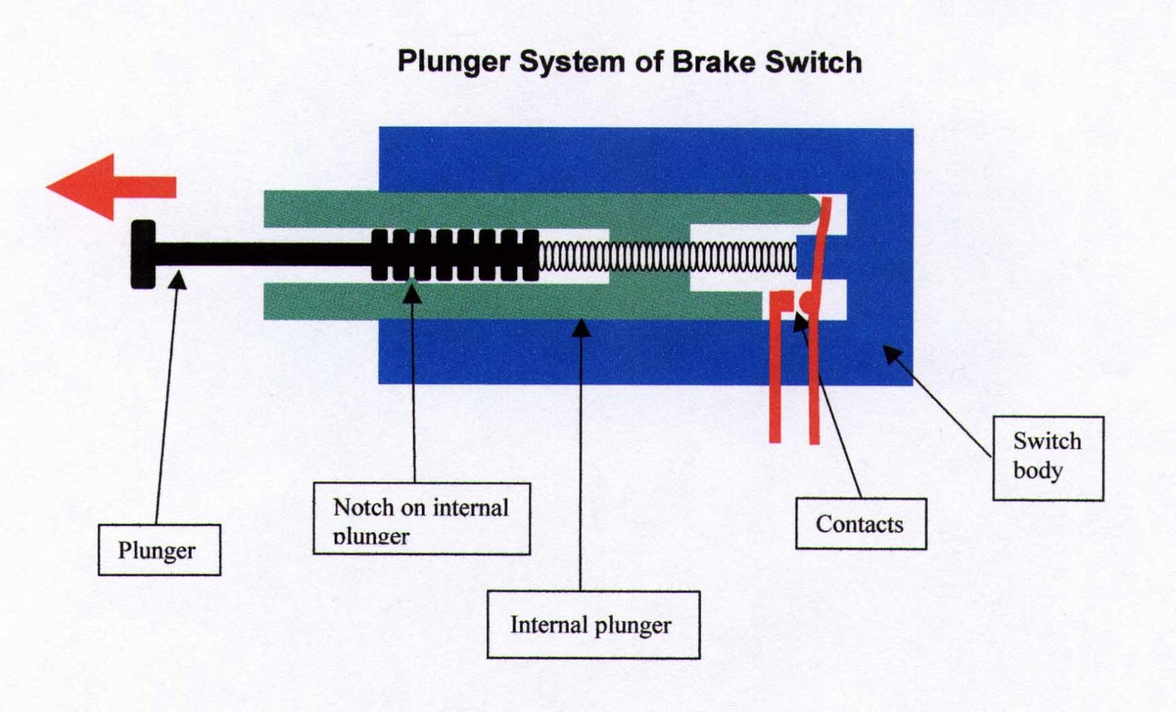 Brake Light Switch Diagram