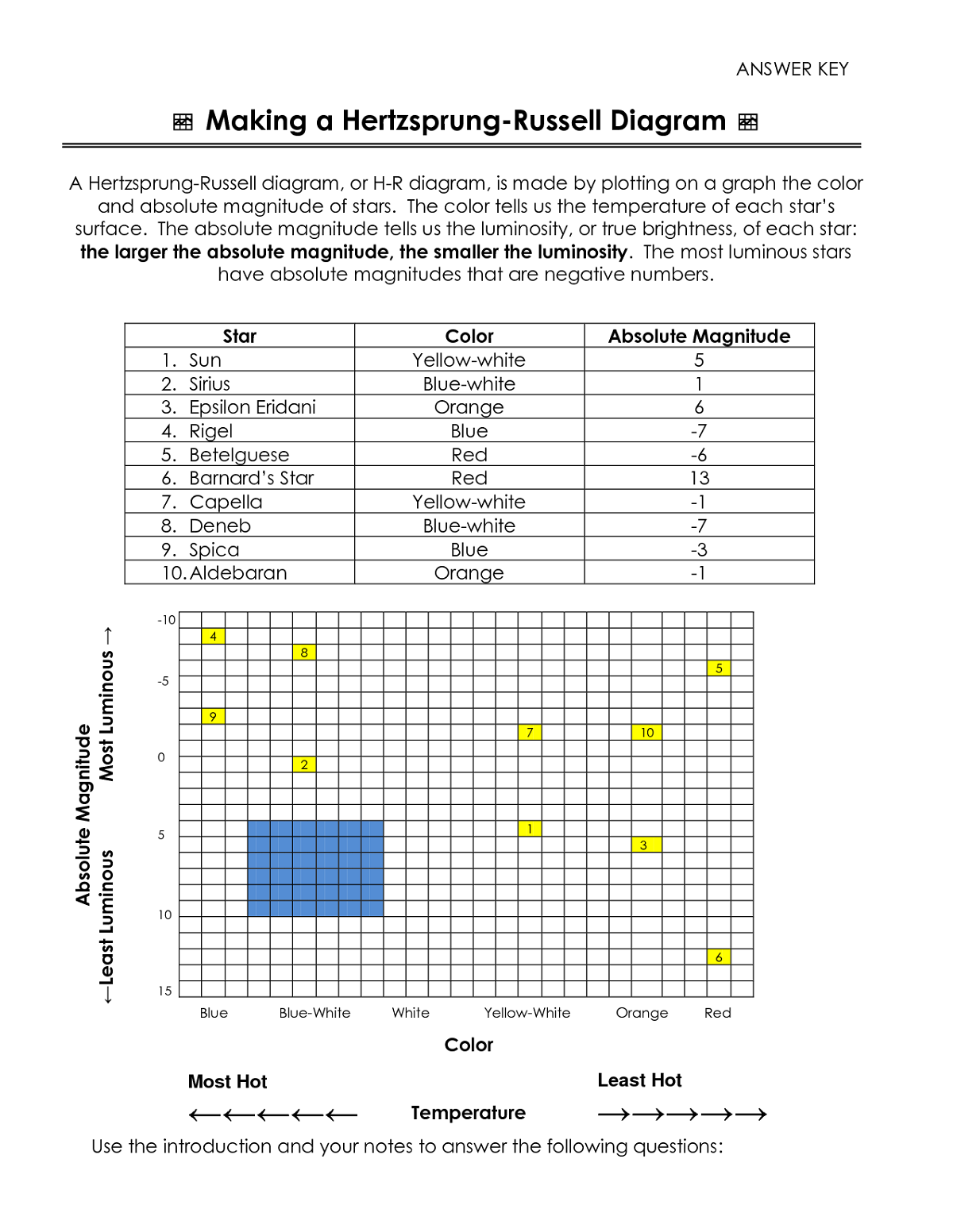 HR Diagram Worksheet with Answers