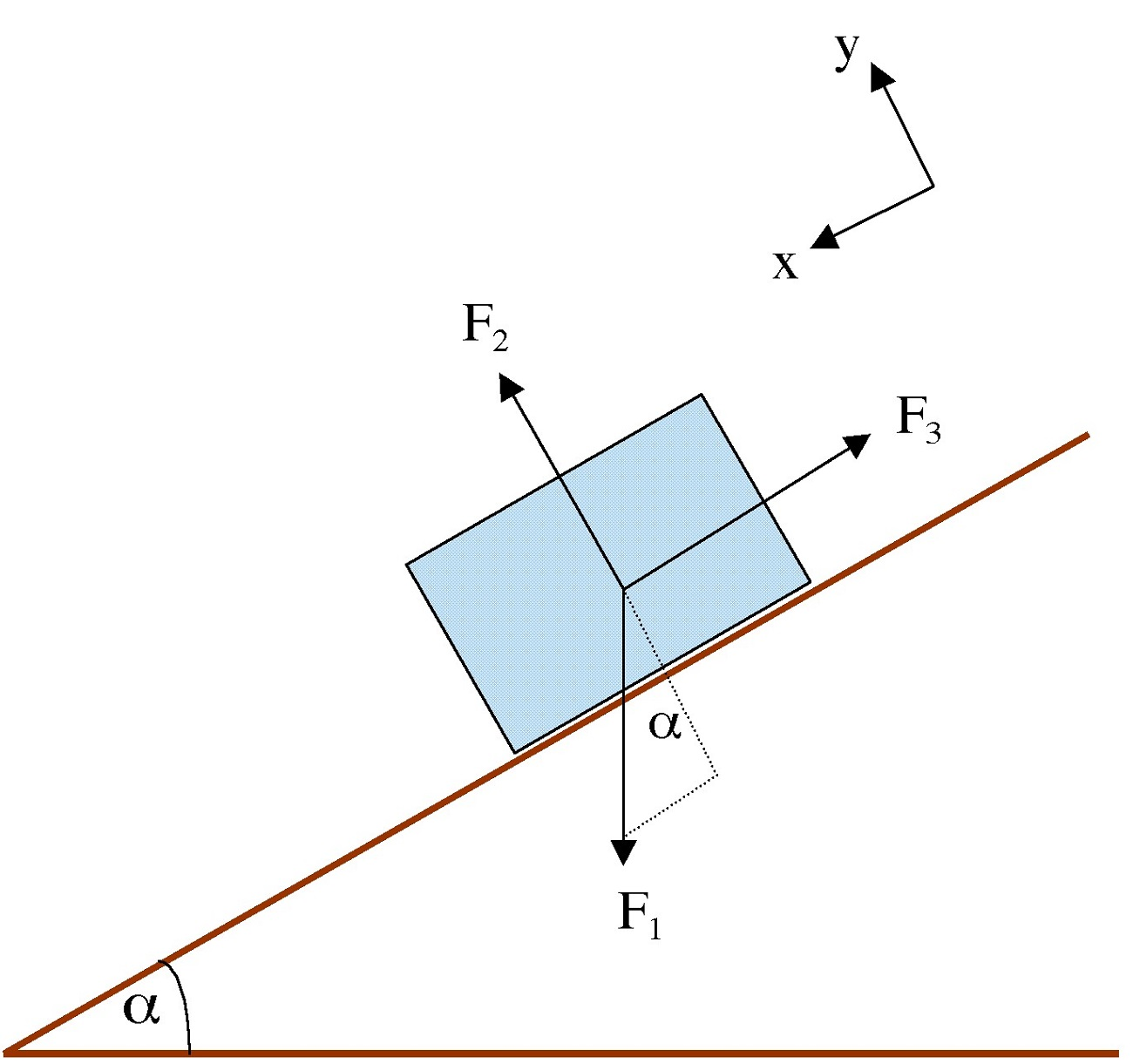 Force Diagrams Physics
