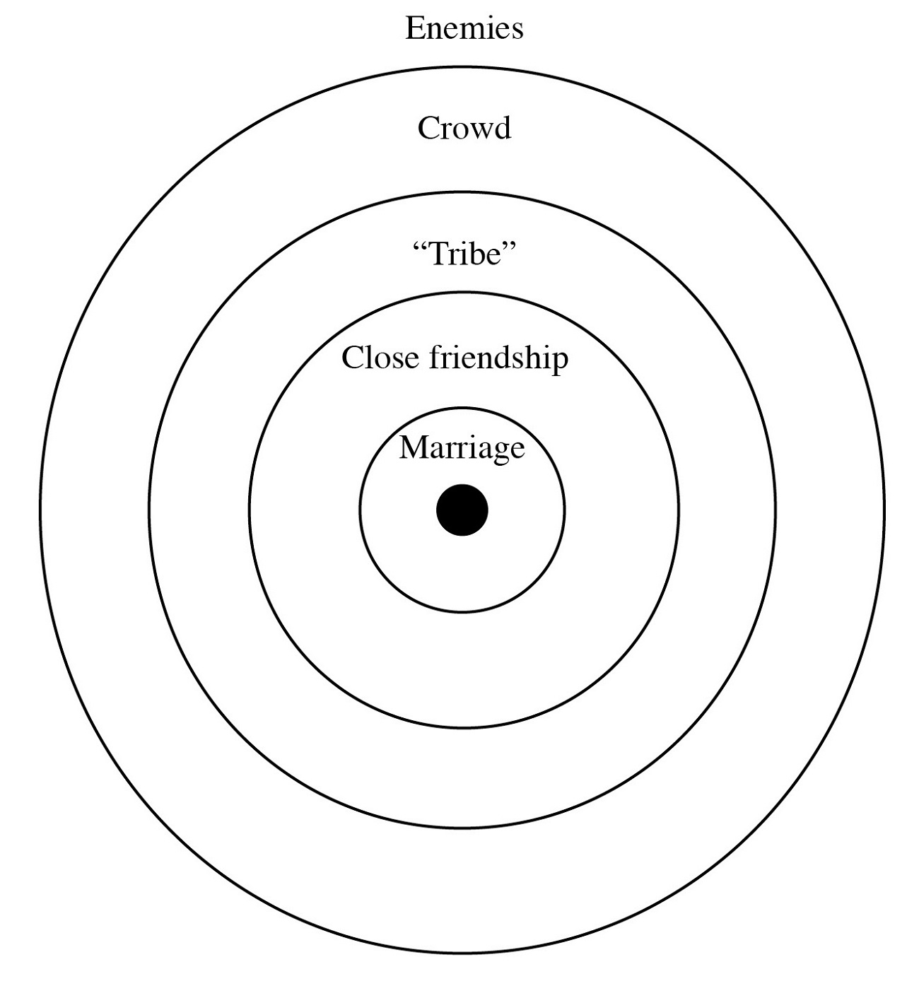 Concentric Circle Diagram
