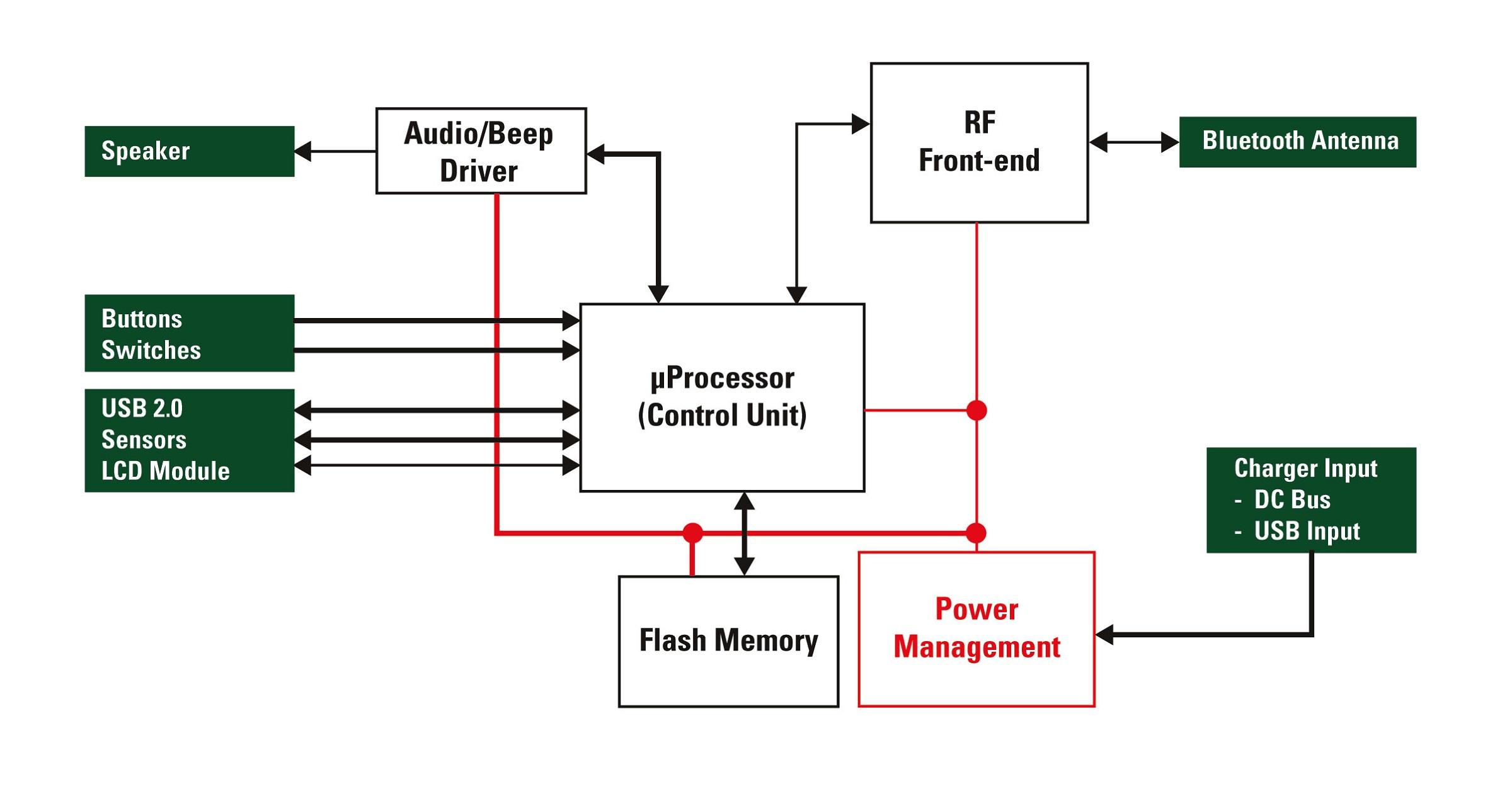 Electrical Block Diagram