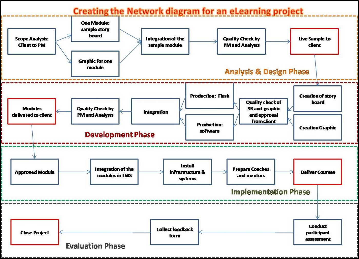 Creating Project Network Diagram